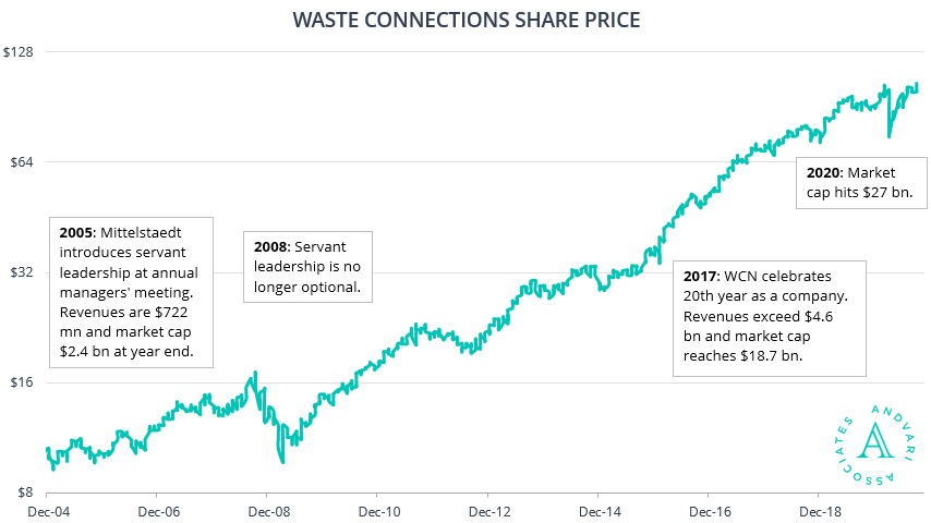 Waste Connections Share Price