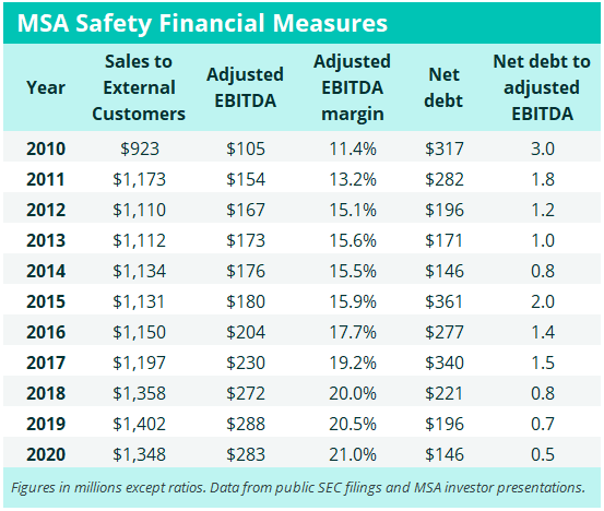 MSA Safety Financial Measures
