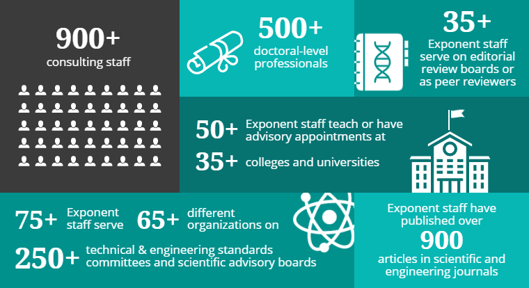 Infographic of data on Exponent's consultants